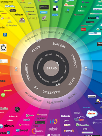 Brian Solis The Conversation Prism v3.0 465