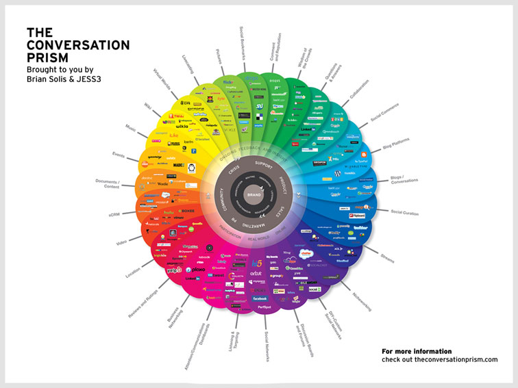Brian Solis The Conversation Prism v3.0 335