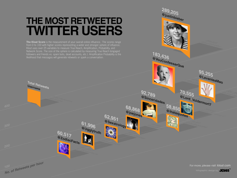Retweet Infographic 399