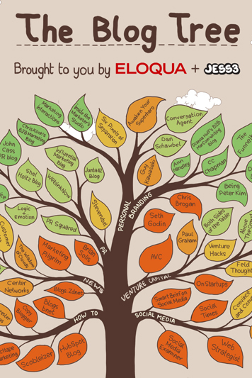 Eloqua The Blog Tree 783