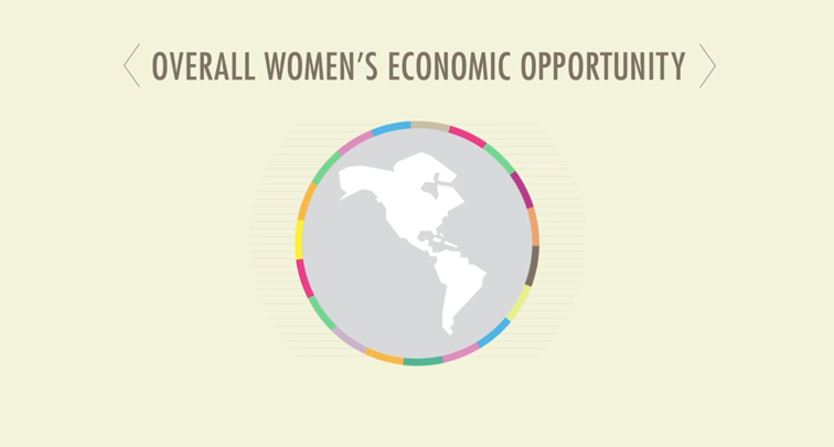 Women's Economic Opportunity Index 760