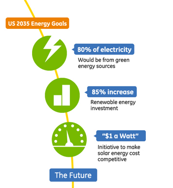 Jess3 Projects Ge The Future Of Solar Infographic
