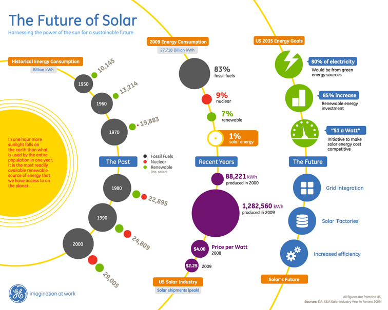 GE The Future of Solar Infographic 1096