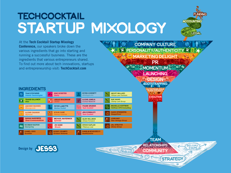 Tech Cocktail Startup Mixology Infographic 1202