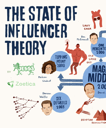 The State of Influencer Theory 1306
