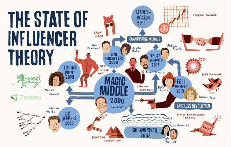 The State of Influencer Theory 1307