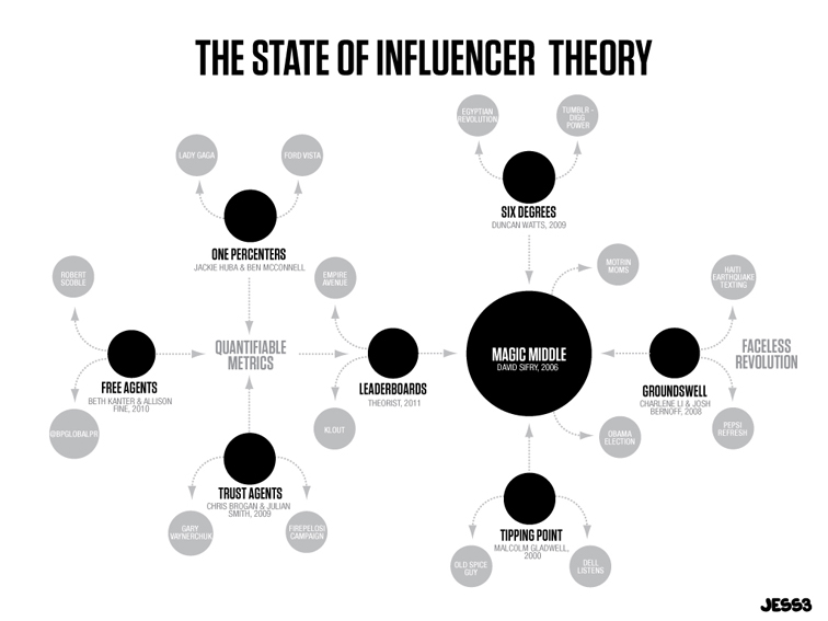 The State of Influencer Theory 1299