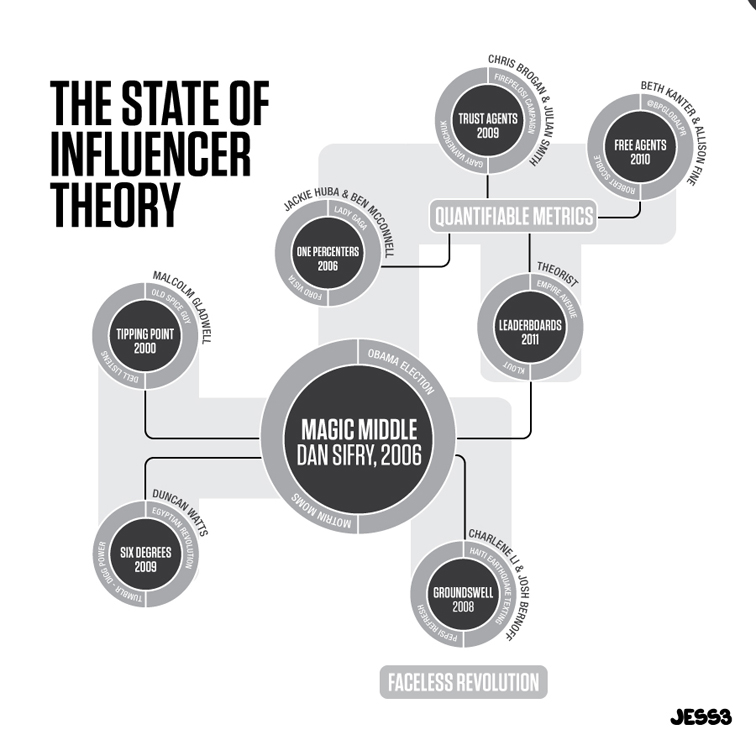 The State of Influencer Theory 1301