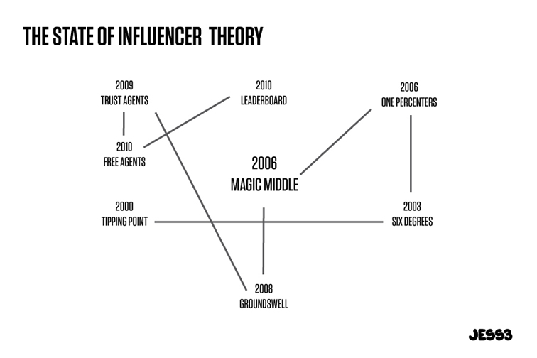 The State of Influencer Theory 1291