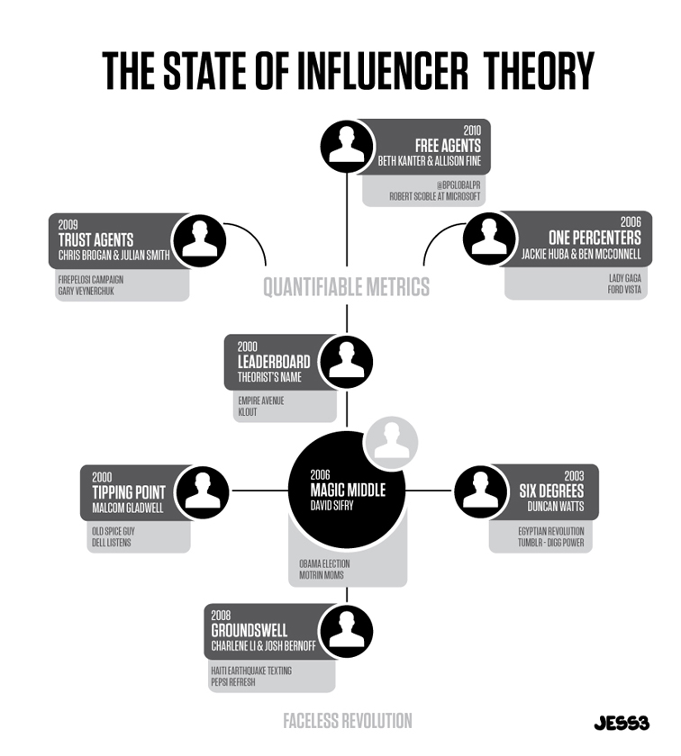 The State of Influencer Theory 1294