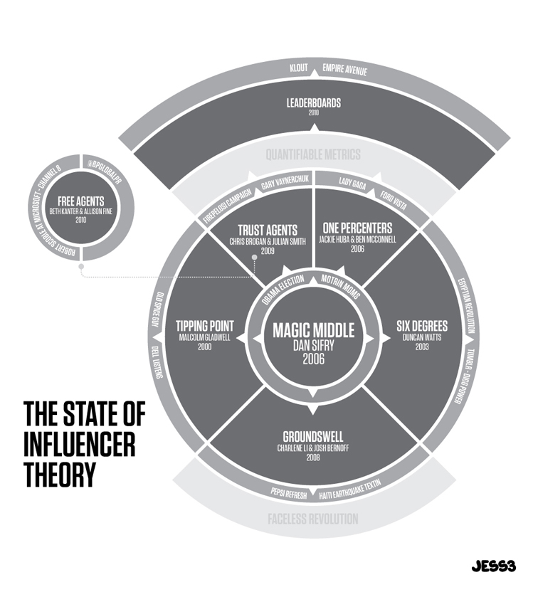 The State of Influencer Theory 1302
