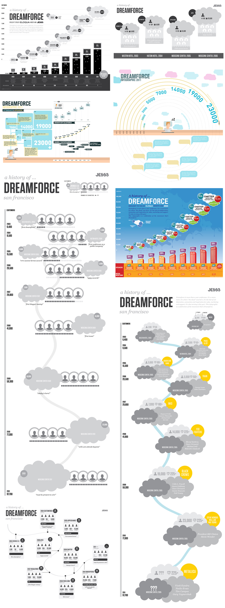 History of Dreamforce Infographic 1396