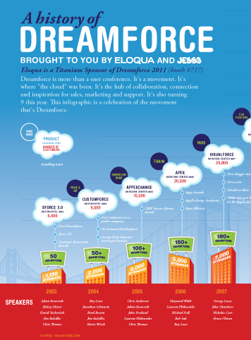 History of Dreamforce Infographic 1394