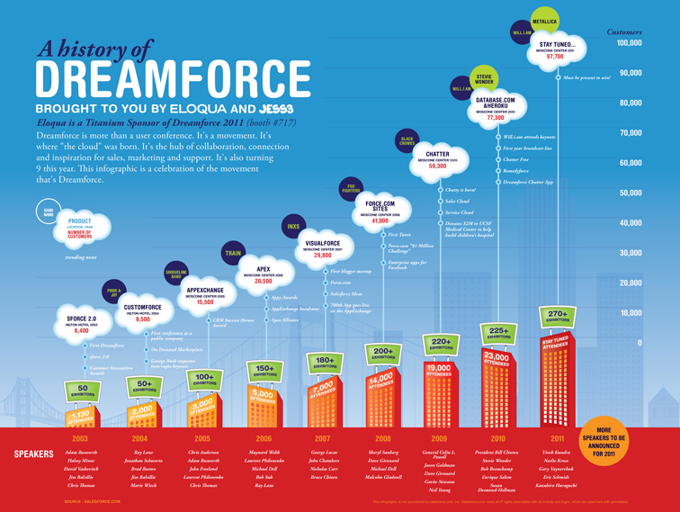 History of Dreamforce Infographic 1395