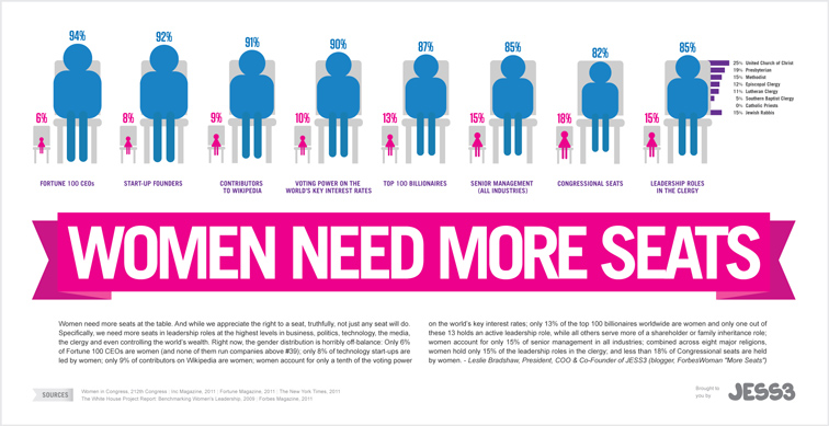 JESS3 Labs Women Need More Seats Infographic 1398