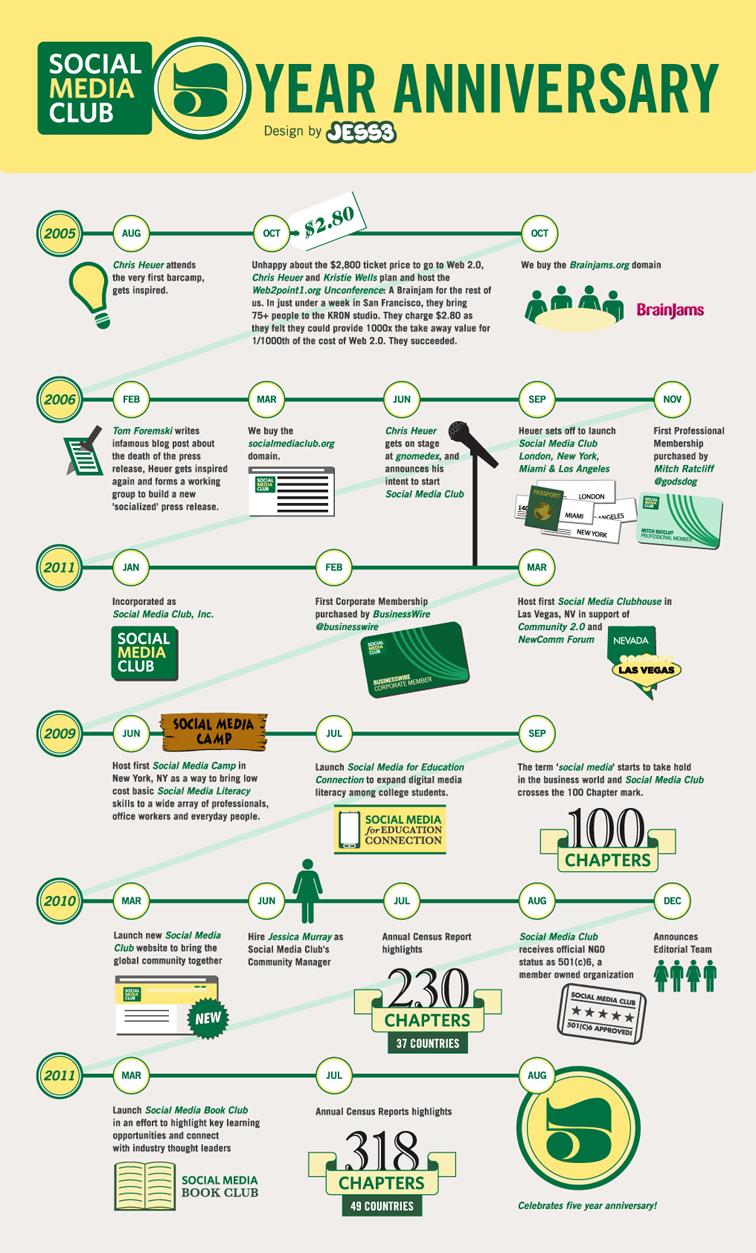 Ideas de Negocio de Marketing Aniversario