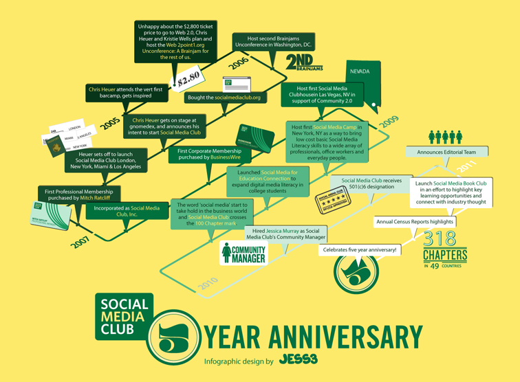 Club 5th Anniversary Infographic 1403