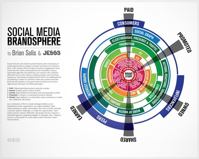 JESS3 BrianSolis Brandsphere final The Social Media Brandsphere