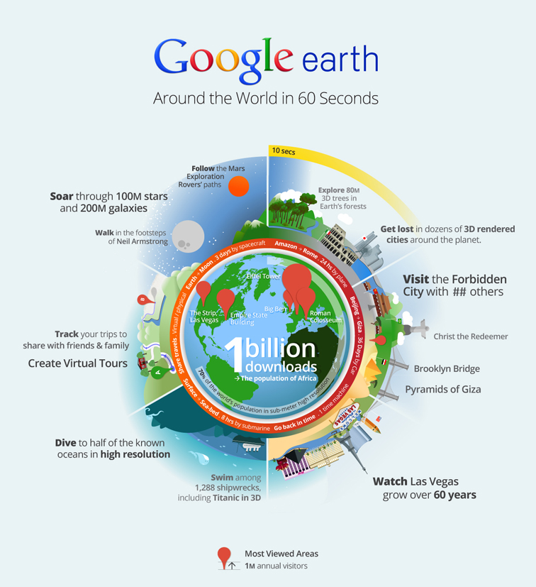 Google Earth Infographic 1552
