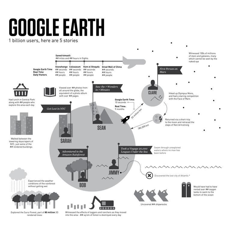 Google Earth Infographic 1545