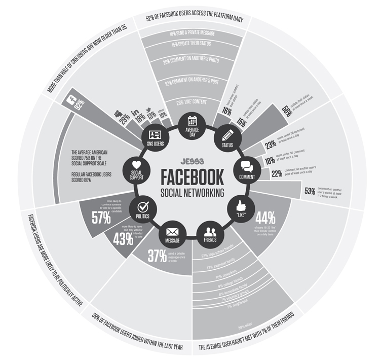 JESS3 Labs The State of Facebook Infographic 1661