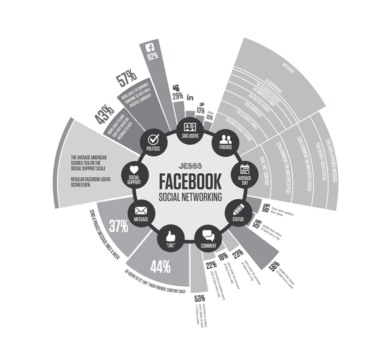 JESS3 Labs The State of Facebook Infographic 1660