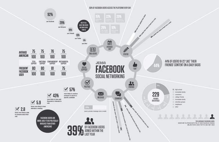 JESS3 Labs The State of Facebook Infographic 1663