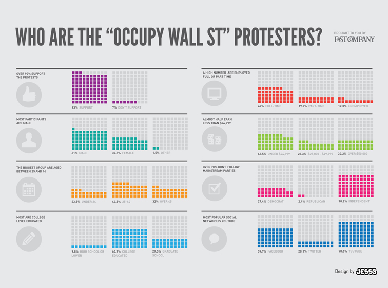 Fast Company Occupy Wall Street Infographic 1727