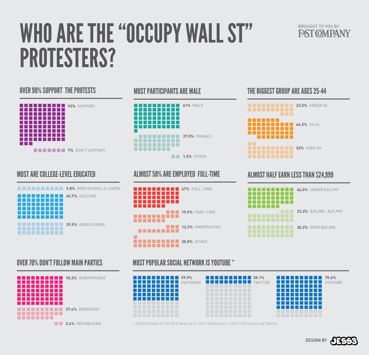 Occupy Wall Street Infographic 1729