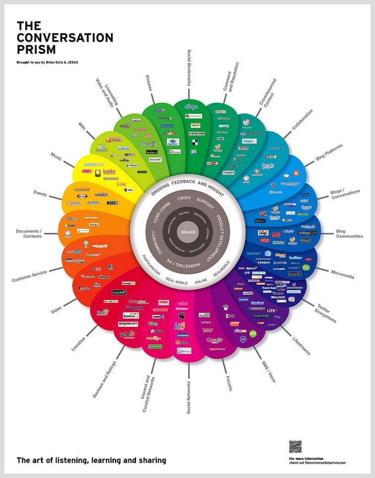 Brian Solis The Conversation Prism v2.0 2465