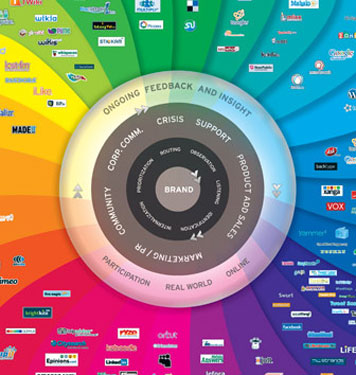 Brian Solis The Conversation Prism v2.0 336