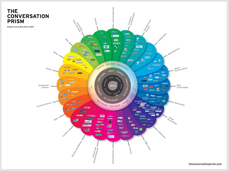 Brian Solis The Conversation Prism v2.0 337
