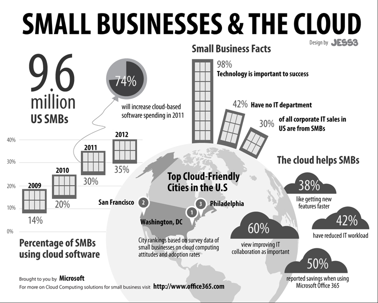 Microsoft Office 365 Small Business Infographic 1866