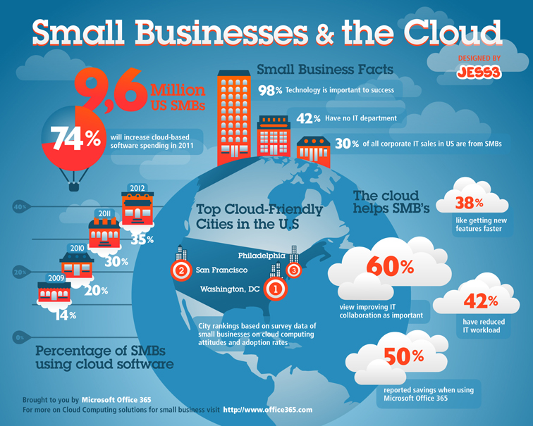 Microsoft Office 365 Small Business Infographic 1871