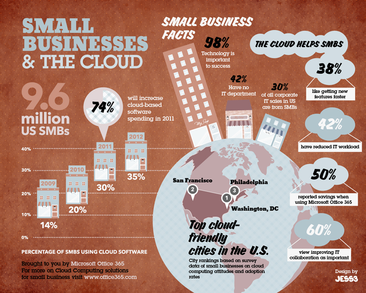 JESS3 - Projects / Microsoft Office 365 - Small Business Infographic