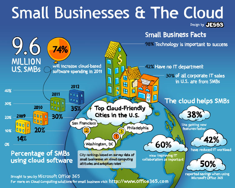 Microsoft Office 365 Small Business Infographic 1873