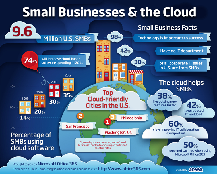 Microsoft Office 365 Small Business Infographic 1874