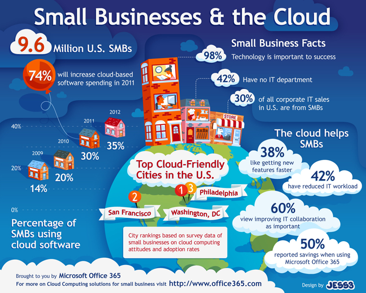 Microsoft Office 365 Small Business Infographic 1875