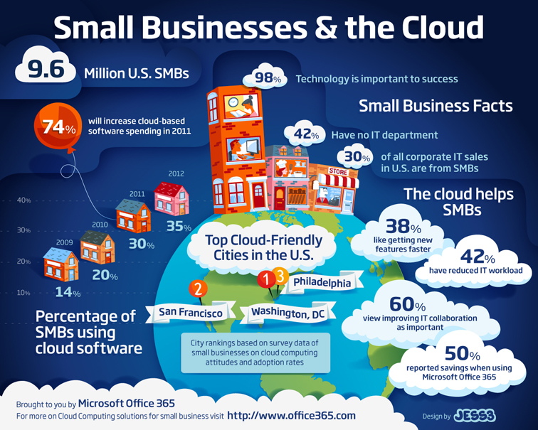Microsoft Office 365 Small Business Infographic 1876