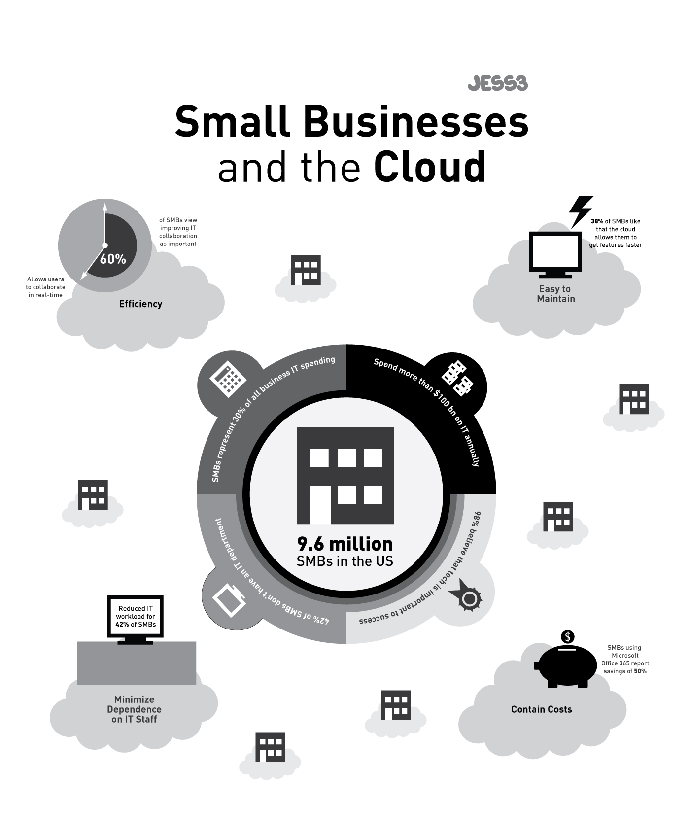 Microsoft Office 365 Small Business Infographic 1869