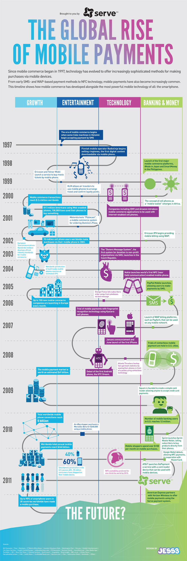 Mobile Payment Infographic 1904