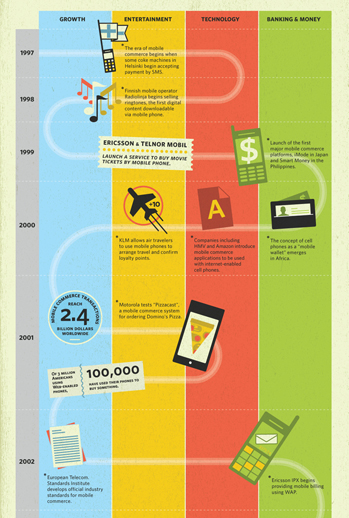 Mobile Payment Infographic 1903