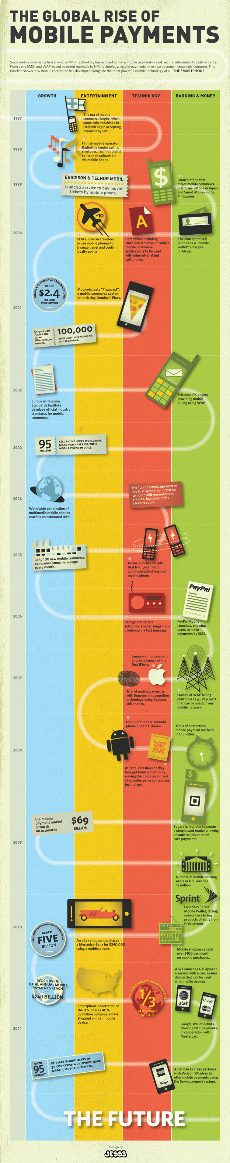 Mobile Payment Infographic 1909
