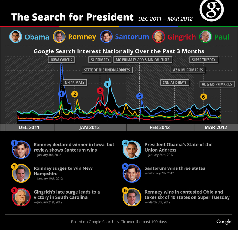 Google Politics & Elections Visualizing the 2012 Primaries 2588