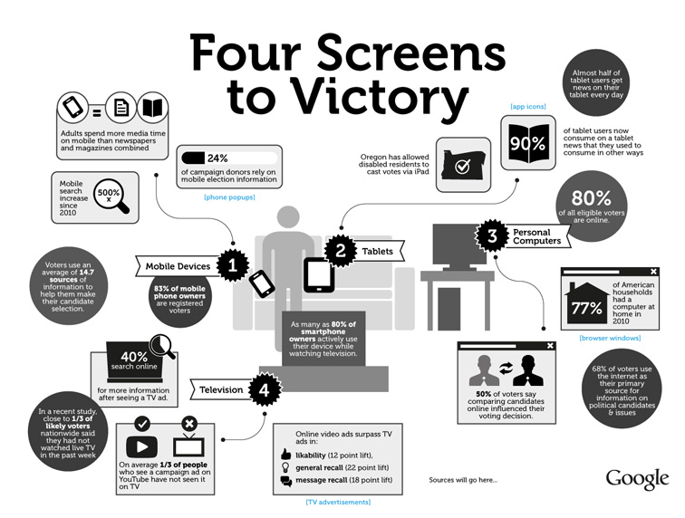 Google 4 Screens to Victory Infographic 3298