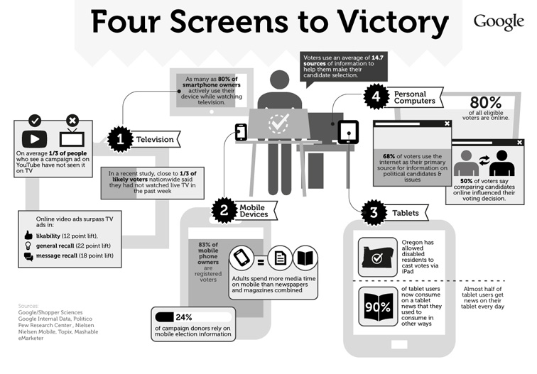 Google 4 Screens to Victory Infographic 3295