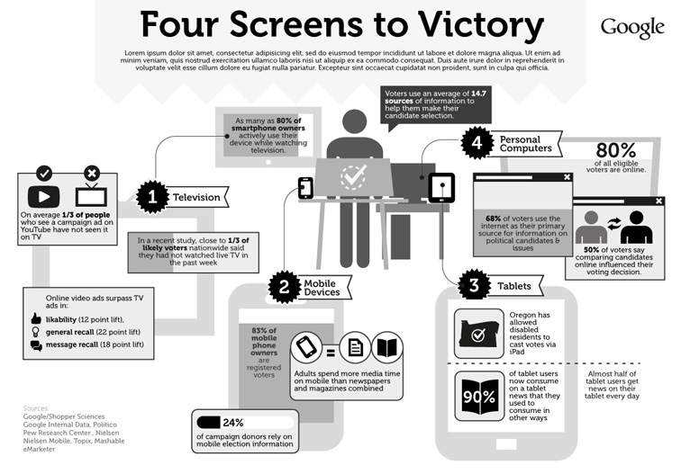 Google 4 Screens to Victory Infographic 3294