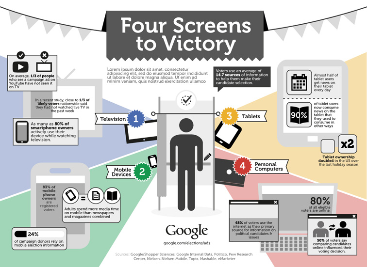 Google 4 Screens to Victory Infographic 3293