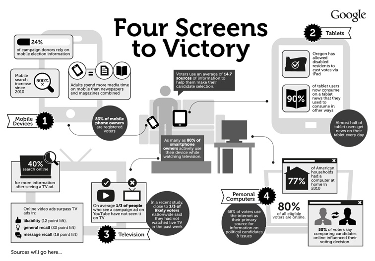 Google 4 Screens to Victory Infographic 3296
