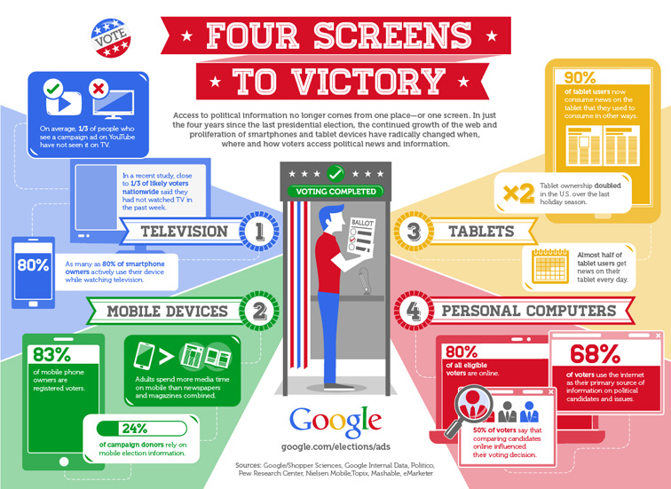 4 Screens to Victory Infographic 3279